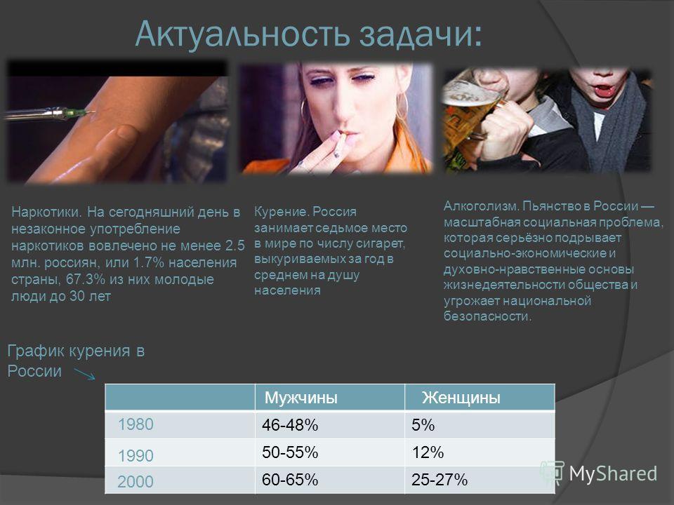 Актуальность задачи: Наркотики. На сегодняшний день в незаконное употребление наркотиков вовлечено не менее 2.5 млн. россиян, или 1.7% населения страны, 67.3% из них молодые люди до 30 лет Курение. Россия занимает седьмое место в мире по числу сигаре