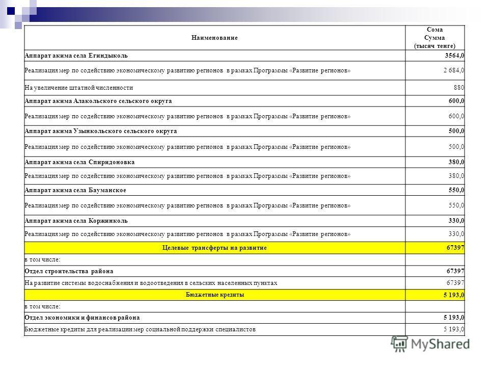Наименование Сома Сумма (тысяч тенге) Аппарат акима села Егиндыколь3564,0 Реализация мер по содействию экономическому развитию регионов в рамках Программы «Развитие регионов»2 684,0 На увеличение штатной численности880 Аппарат акима Алакольского сель