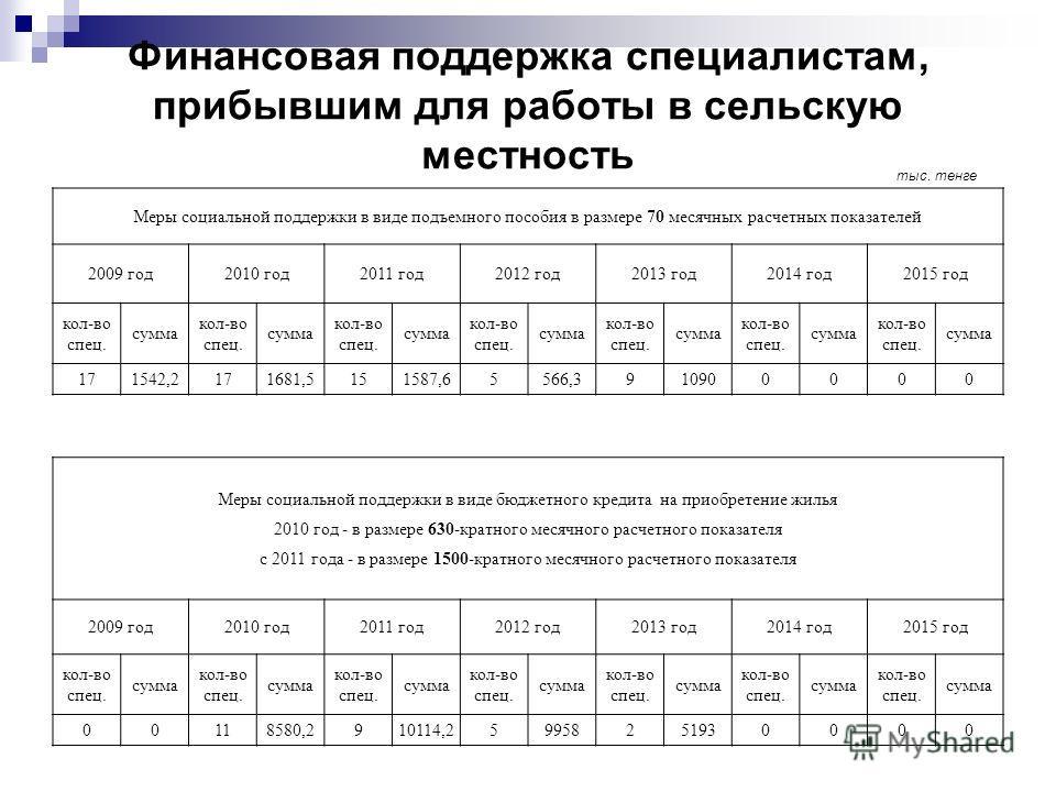 Финансовая поддержка специалистам, прибывшим для работы в сельскую местность Меры социальной поддержки в виде подъемного пособия в размере 70 месячных расчетных показателей 2009 год2010 год2011 год2012 год2013 год2014 год2015 год кол-во спец. сумма к