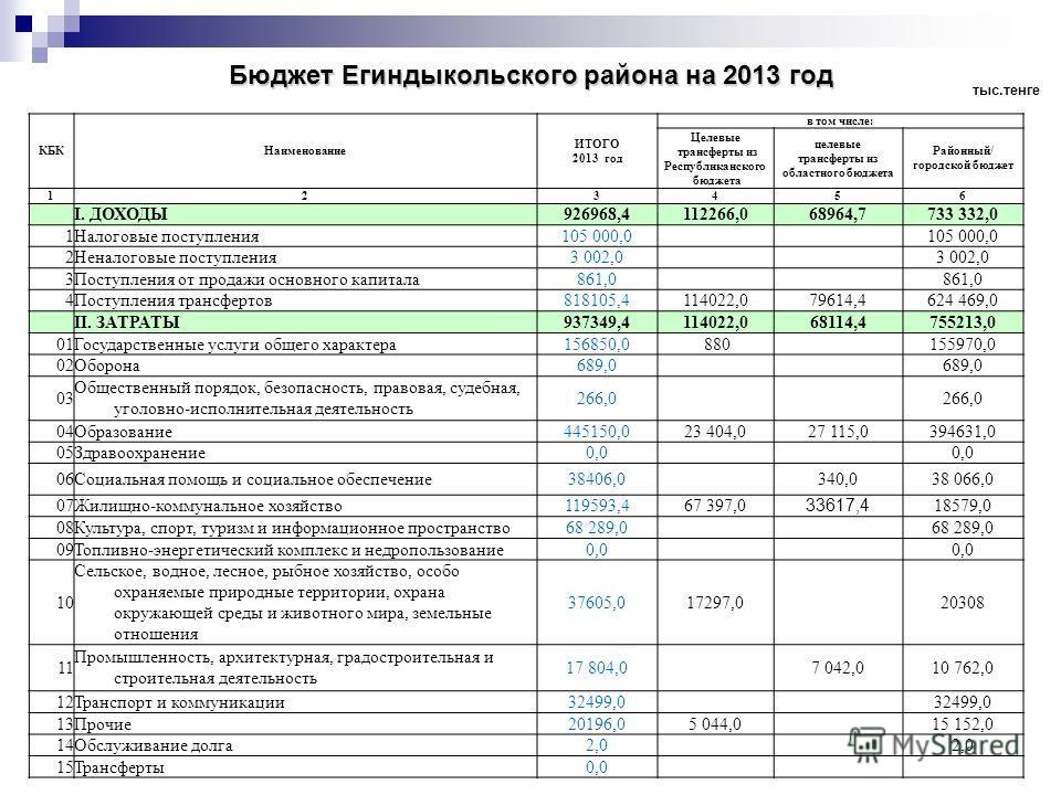 Бюджет Егиндыкольского района на 2013 год КБКНаименование ИТОГО 2013 год в том числе: Целевые трансферты из Республиканского бюджета целевые трансферты из областного бюджета Районный/ городской бюджет 123456 I. ДОХОДЫ926968,4112266,068964,7733 332,0