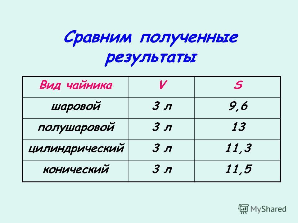 Сравним полученные результаты Вид чайникаVS шаровой3 л9,6 полушаровой3 л13 цилиндрический3 л11,3 конический3 л11,5