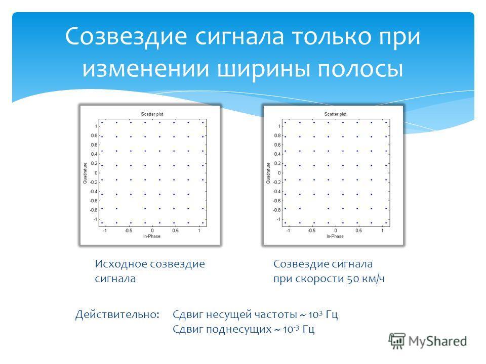 Созвездие сигнала только при изменении ширины полосы Исходное созвездие сигнала Созвездие сигнала при скорости 50 км/ч Действительно: Сдвиг несущей частоты ~ 10 3 Гц Сдвиг поднесущих ~ 10 -3 Гц