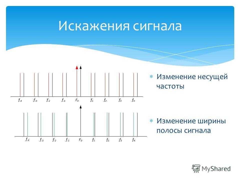 Искажения сигнала Изменение несущей частоты Изменение ширины полосы сигнала