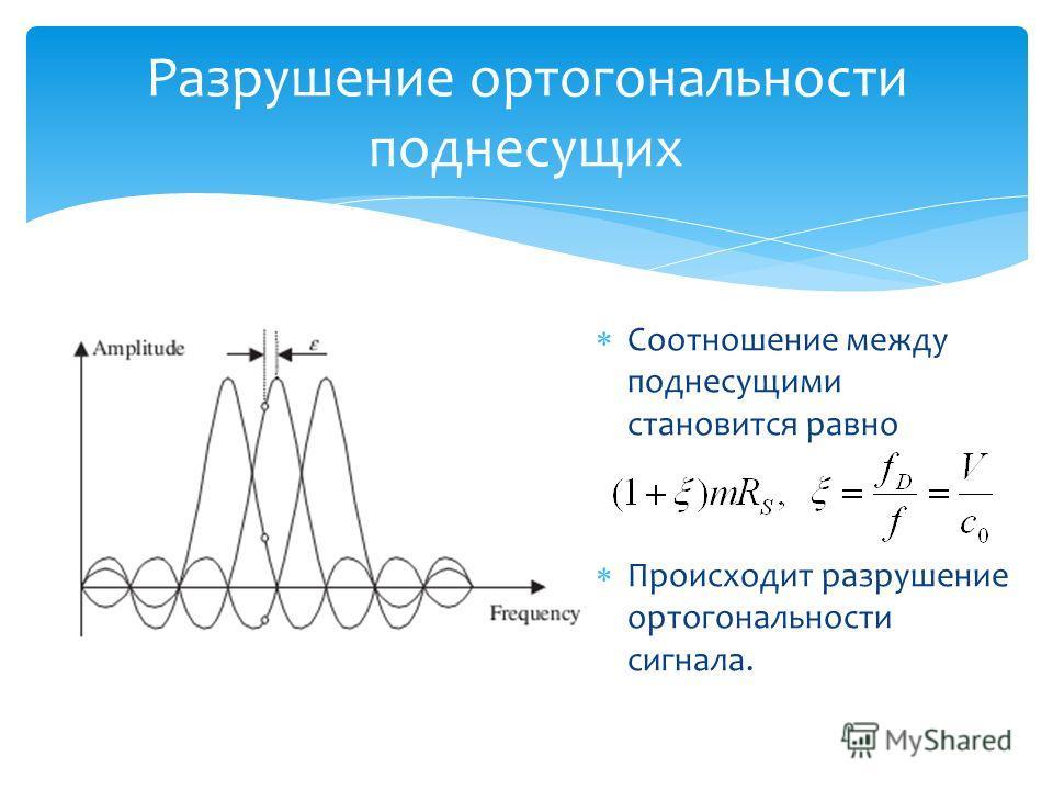 Разрушение ортогональности поднесущих Соотношение между поднесущими становится равно Происходит разрушение ортогональности сигнала.