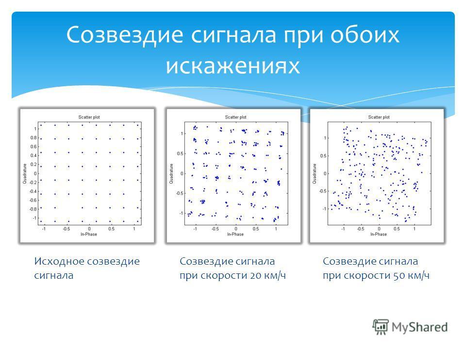 Созвездие сигнала при обоих искажениях Исходное созвездие сигнала Созвездие сигнала при скорости 20 км/ч Созвездие сигнала при скорости 50 км/ч