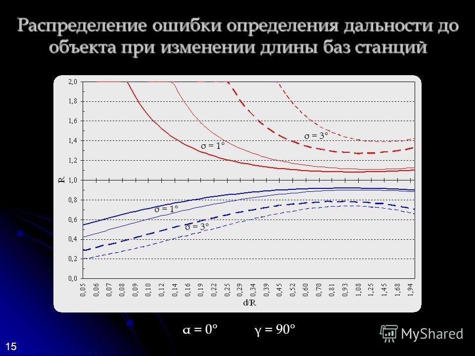 15 Распределение ошибки определения дальности до объекта при изменении длины баз станций α = 0°γ = 90° σ = 3° σ = 1°