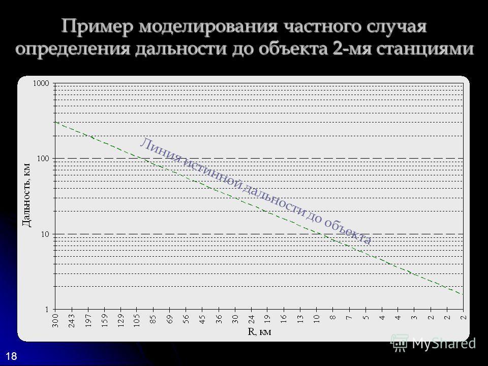 18 Пример моделирования частного случая определения дальности до объекта 2-мя станциями Линия истинной дальности до объекта