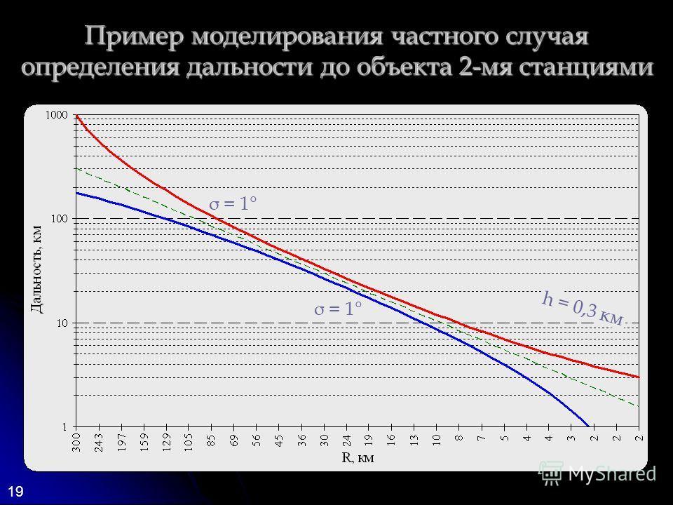 19 Пример моделирования частного случая определения дальности до объекта 2-мя станциями σ = 1° h = 0,3 км