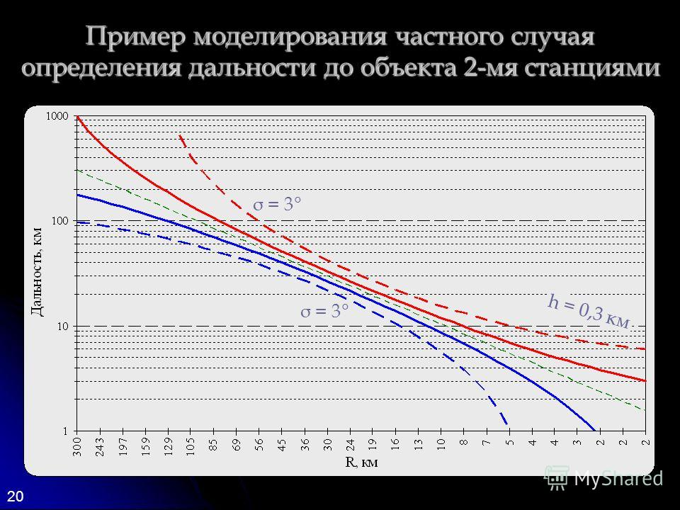 20 Пример моделирования частного случая определения дальности до объекта 2-мя станциями σ = 3° h = 0,3 км