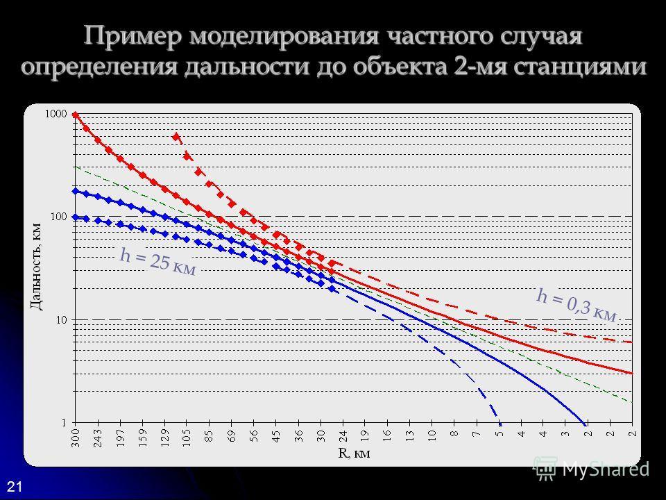 21 Пример моделирования частного случая определения дальности до объекта 2-мя станциями h = 0,3 км h = 25 км