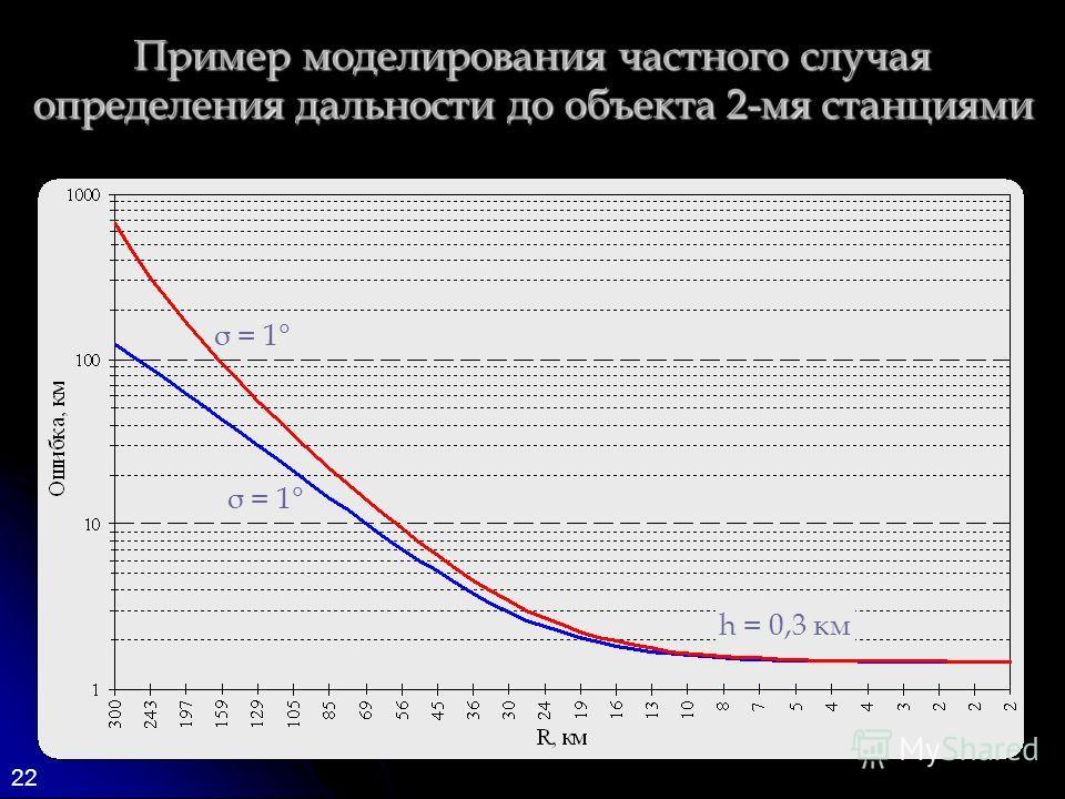 22 Пример моделирования частного случая определения дальности до объекта 2-мя станциями σ = 1° h = 0,3 км σ = 1°
