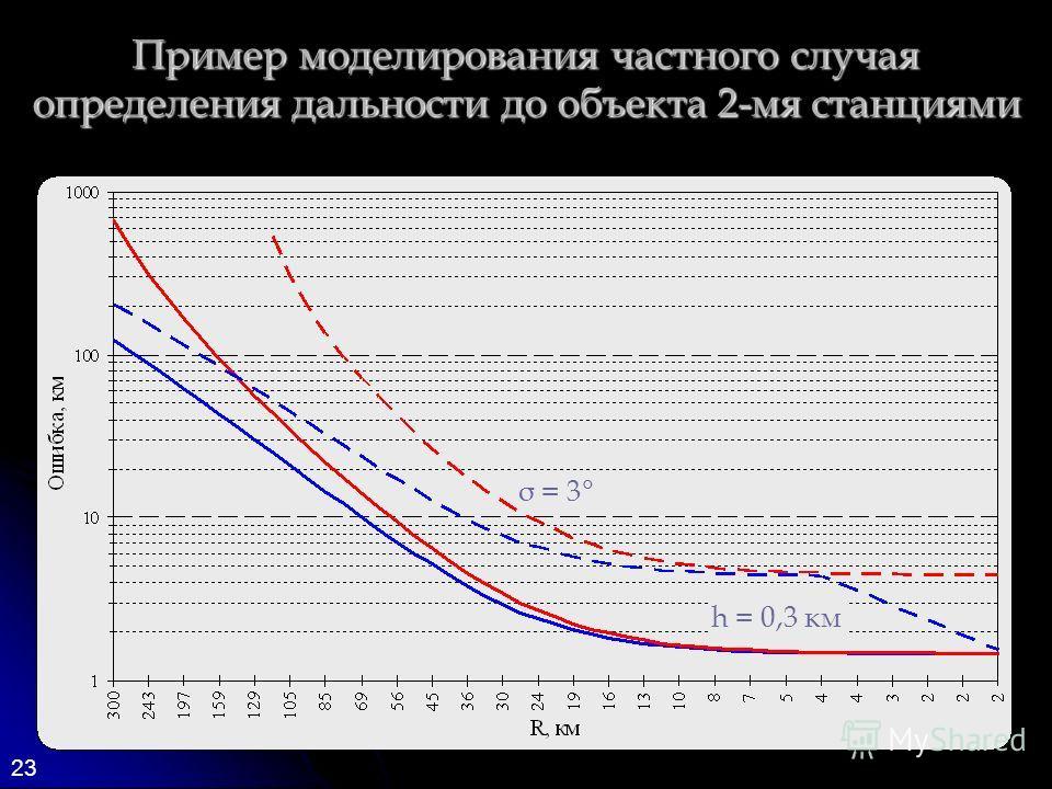 23 Пример моделирования частного случая определения дальности до объекта 2-мя станциями σ = 3° h = 0,3 км