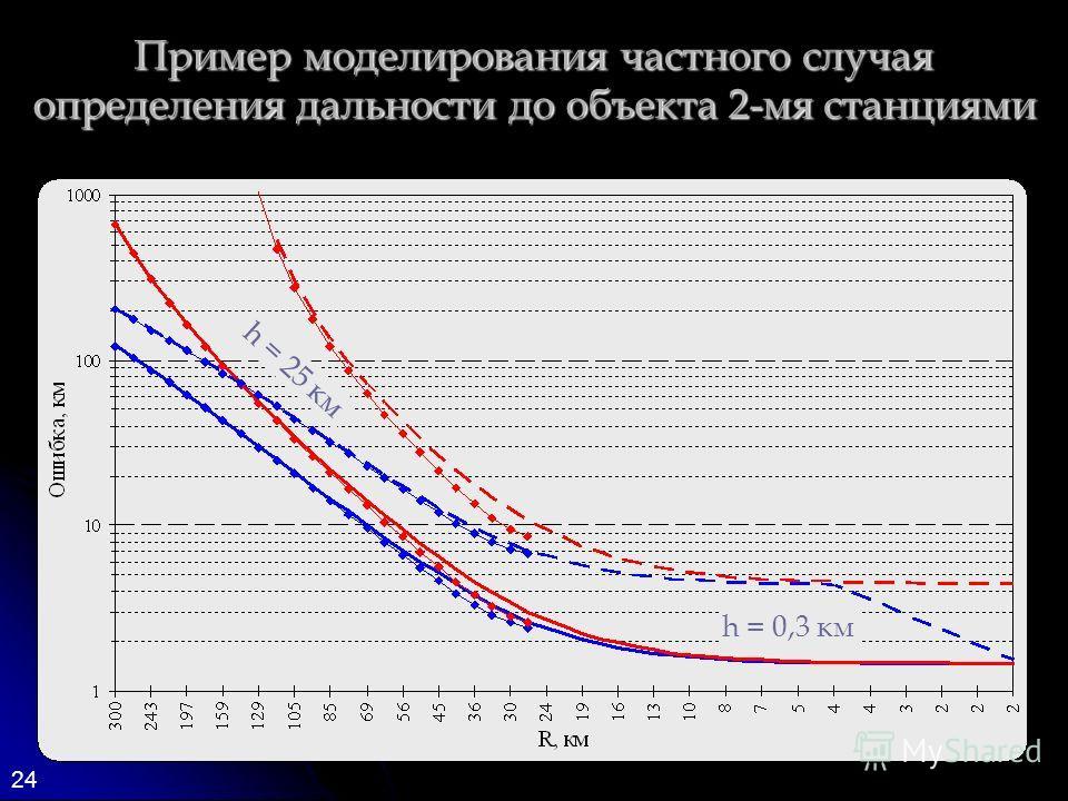 24 Пример моделирования частного случая определения дальности до объекта 2-мя станциями h = 0,3 км h = 25 км