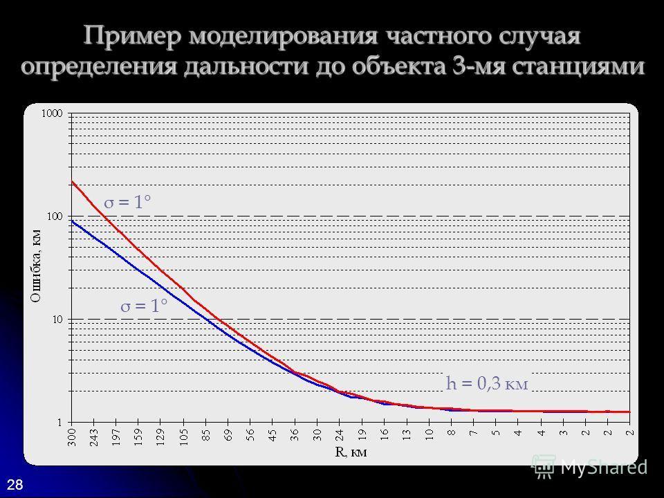 28 Пример моделирования частного случая определения дальности до объекта 3-мя станциями σ = 1° h = 0,3 км