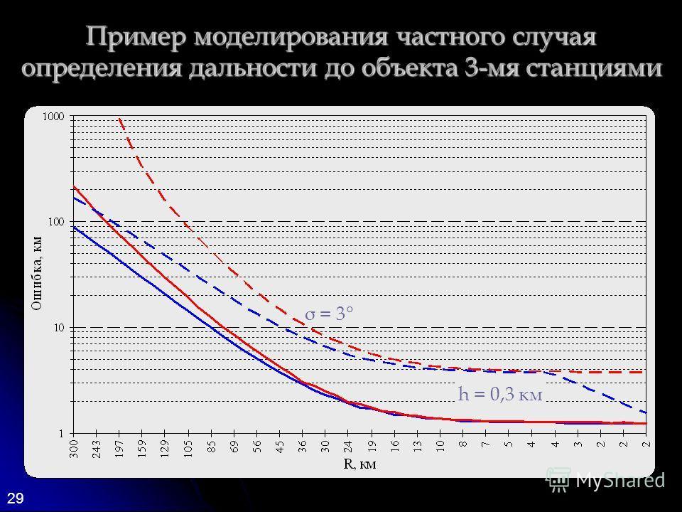 29 Пример моделирования частного случая определения дальности до объекта 3-мя станциями σ = 3° h = 0,3 км