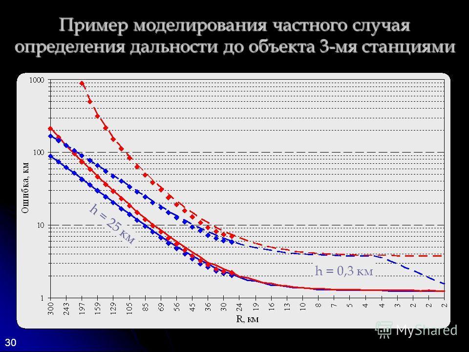 30 Пример моделирования частного случая определения дальности до объекта 3-мя станциями h = 0,3 км h = 25 км