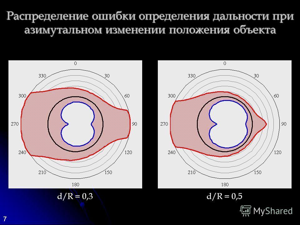 7 Распределение ошибки определения дальности при азимутальном изменении положения объекта d/R = 0,3d/R = 0,5