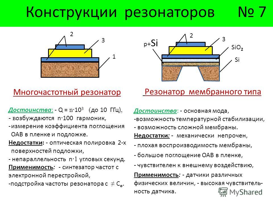 Конструкции резонаторов 7 Резонатор мембранного типа Достоинства: - основная мода, -возможность температурной стабилизации, - возможность сложной мембраны. Недостатки: - механически непрочен, - плохая воспроизводимость мембраны, - большое поглощение