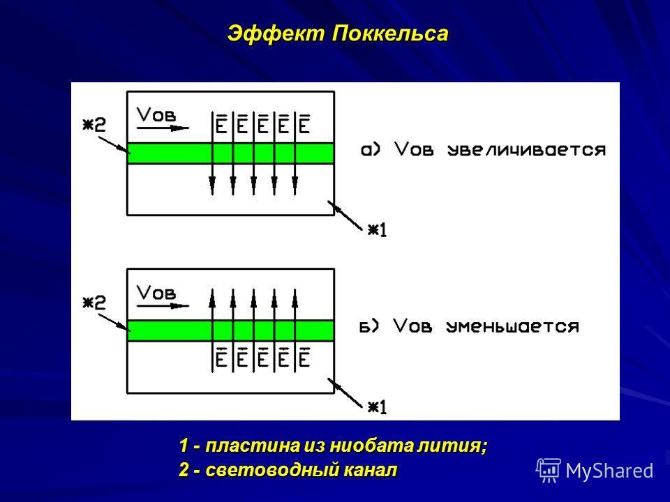 Эффект Поккельса 1 - пластина из ниобата лития; 1 - пластина из ниобата лития; 2 - световодный канал 2 - световодный канал