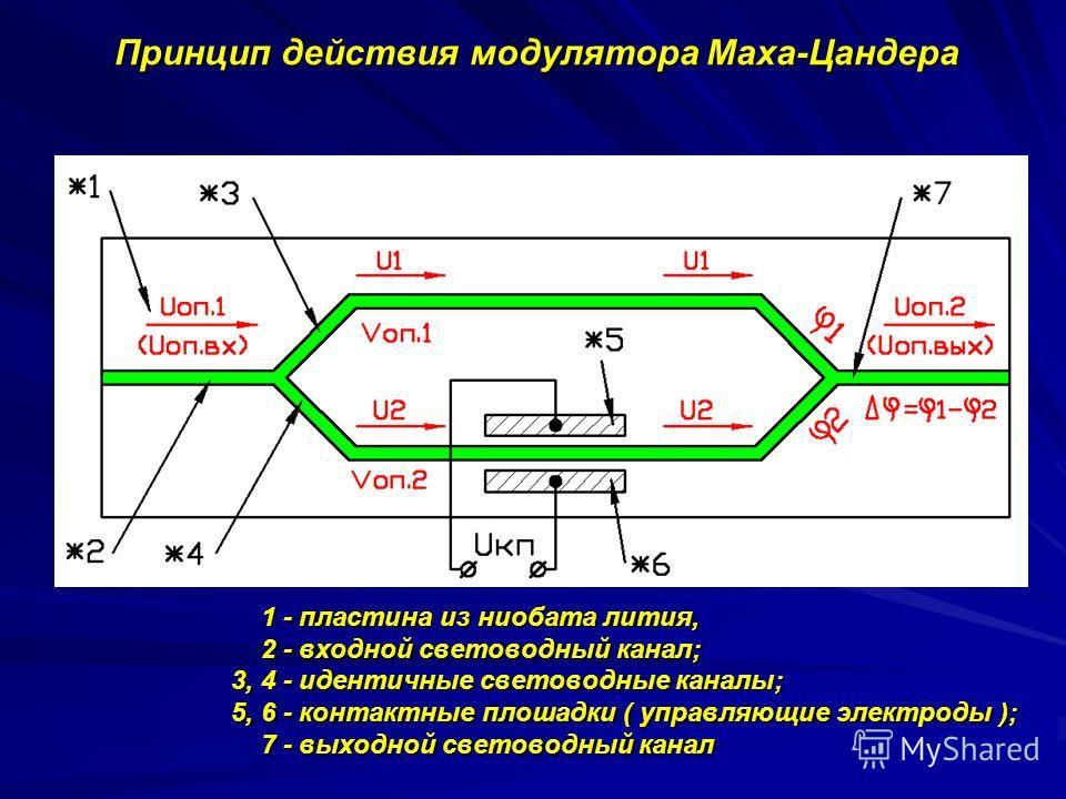 Принцип действия модулятора Маха-Цандера 1 - пластина из ниобата лития, 1 - пластина из ниобата лития, 2 - входной световодный канал; 2 - входной световодный канал; 3, 4 - идентичные световодные каналы; 3, 4 - идентичные световодные каналы; 5, 6 - ко