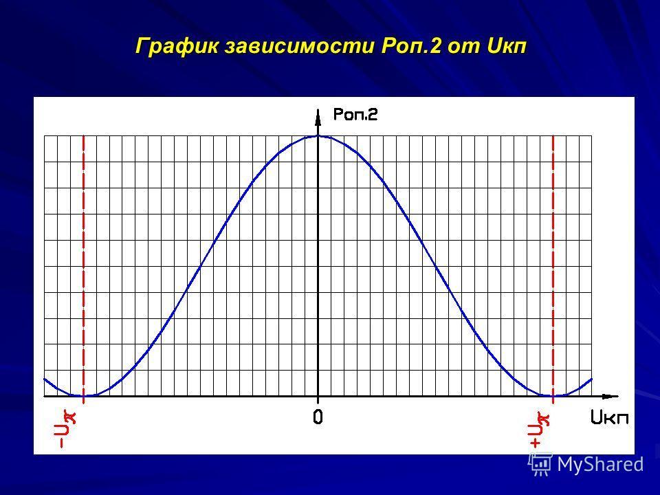 График зависимости Pоп.2 от Uкп