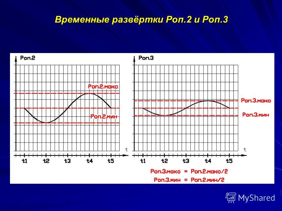 Временные развёртки Роп.2 и Pоп.3