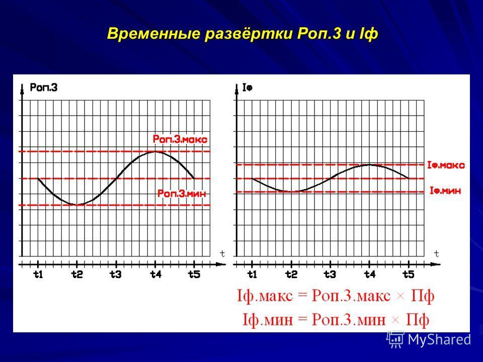Временные развёртки Роп.3 и Iф