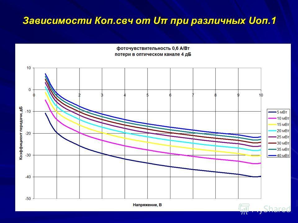 Зависимости Коп.свч от Uπ при различных Uоп.1