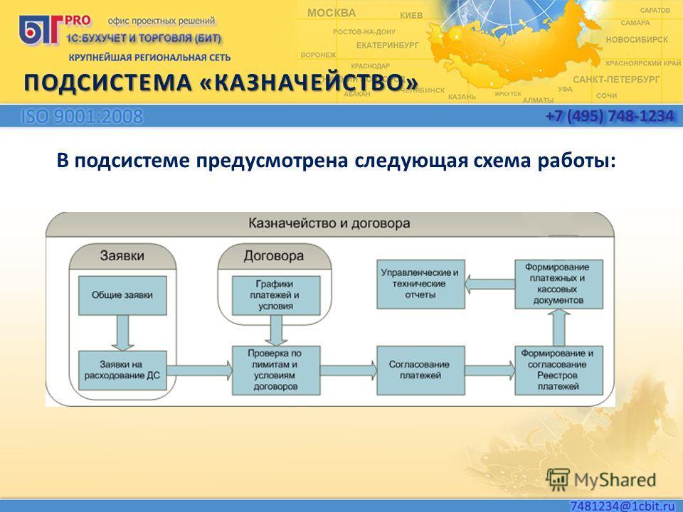 В подсистеме предусмотрена следующая схема работы: ПОДСИСТЕМА «КАЗНАЧЕЙСТВО»