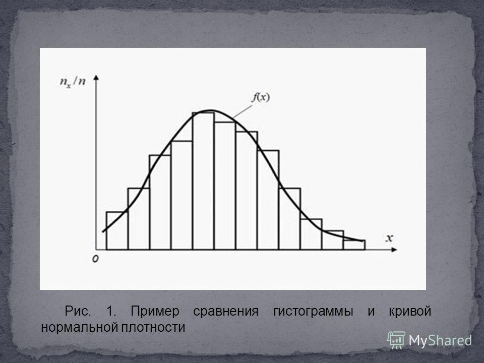 Рис. 1. Пример сравнения гистограммы и кривой нормальной плотности