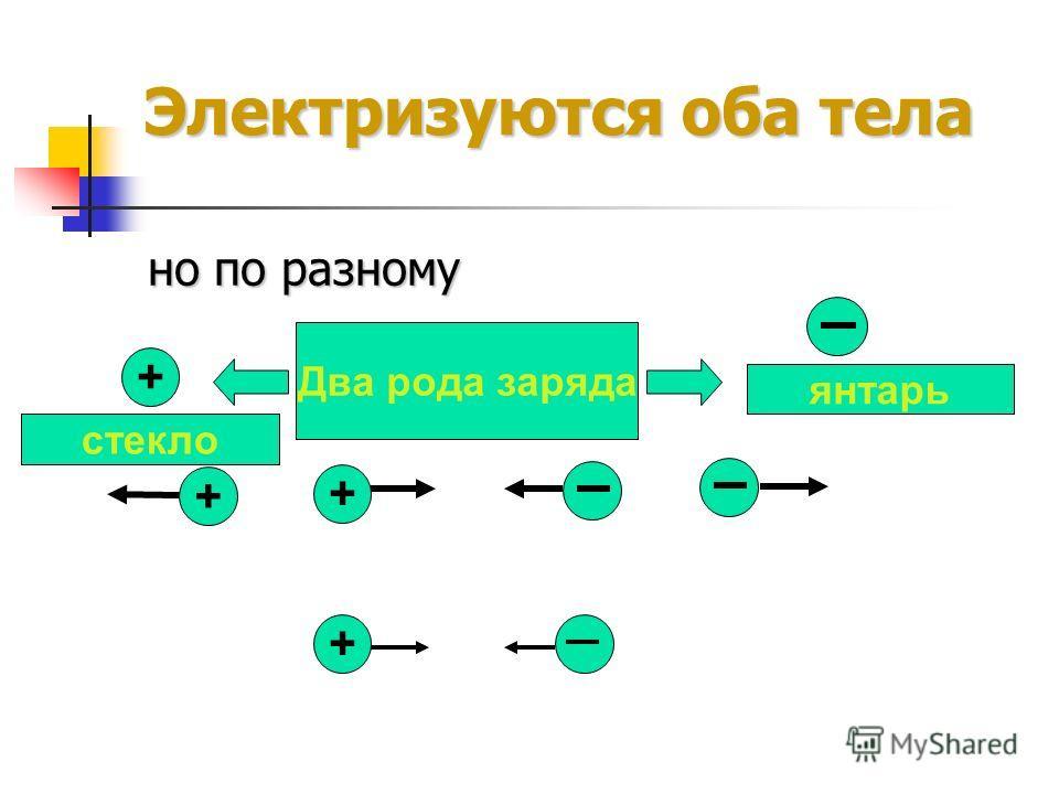 Электризуются оба тела но по разному Два рода заряда + стеклоянтарь + + +