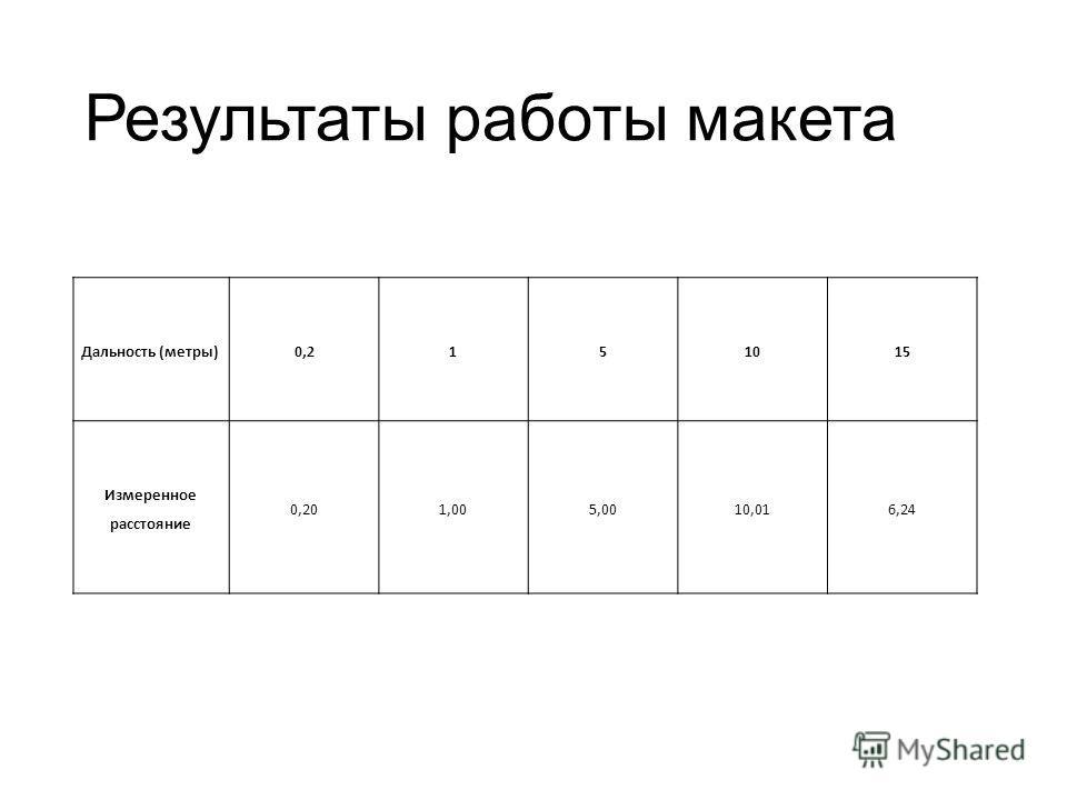 Результаты работы макета Дальность (метры)0,2151015 Измеренное расстояние 0,201,005,0010,016,24