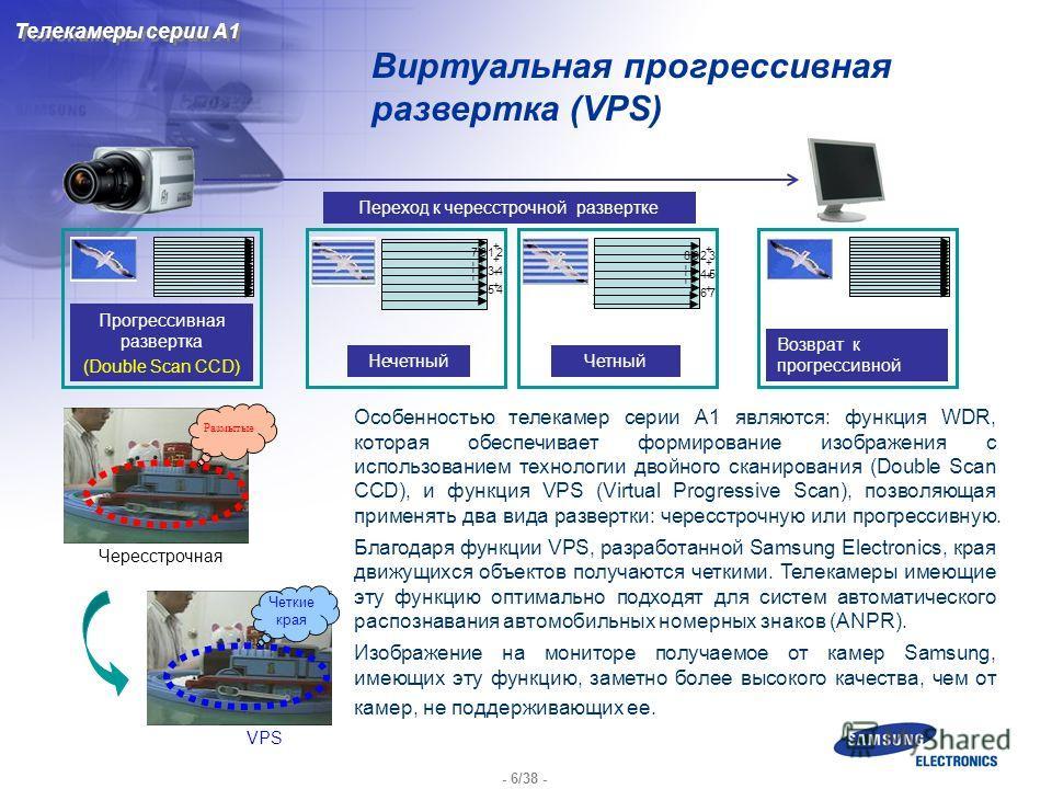 - 6/38 - Виртуальная прогрессивная развертка (VPS) Чересстрочная Размытые VPS Четкие края Особенностью телекамер серии A1 являются: функция WDR, которая обеспечивает формирование изображения с использованием технологии двойного сканирования (Double S