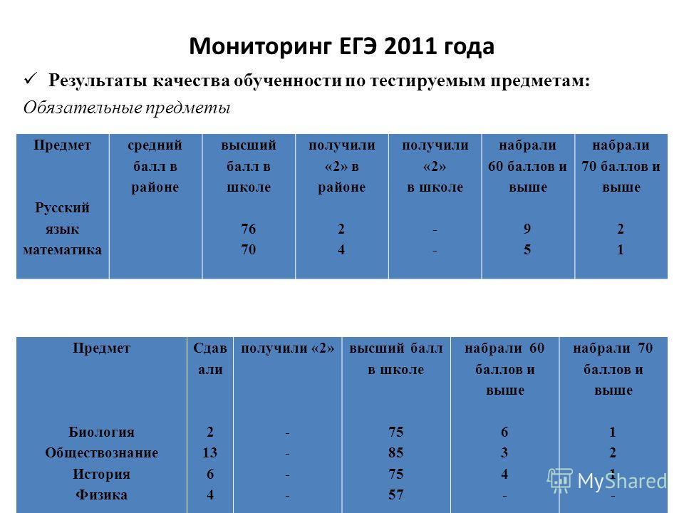Мониторинг ЕГЭ 2011 года Результаты качества обученности по тестируемым предметам: Обязательные предметы Предметы по выбору Предмет Русский язык математика средний балл в районе высший балл в школе 76 70 получили «2» в районе 2 4 получили «2» в школе