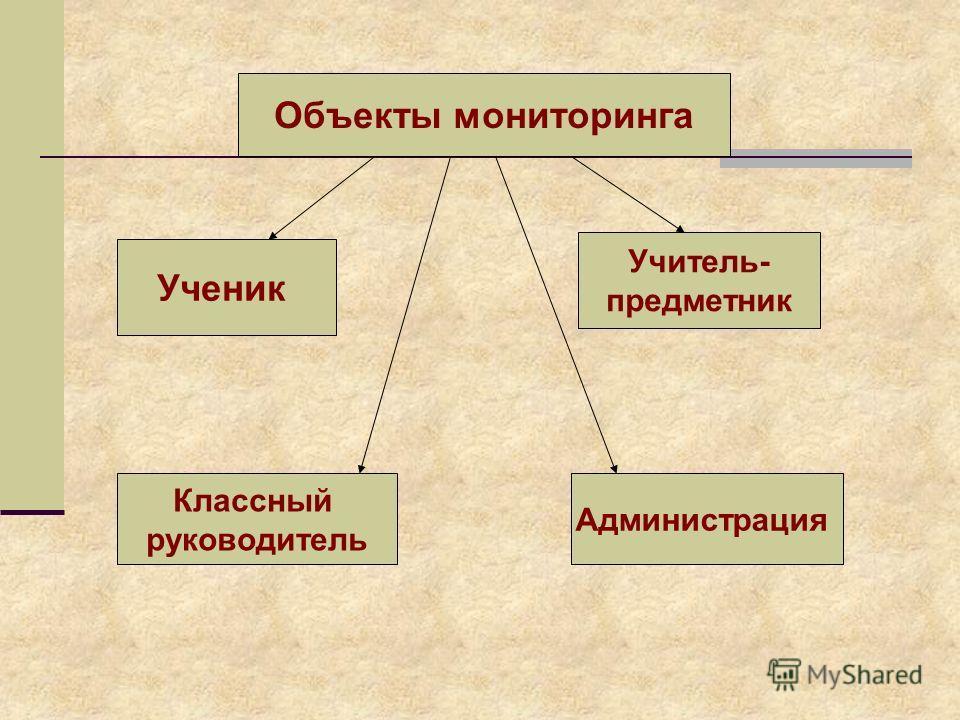 Объекты мониторинга Ученик Учитель- предметник Классный руководитель Администрация