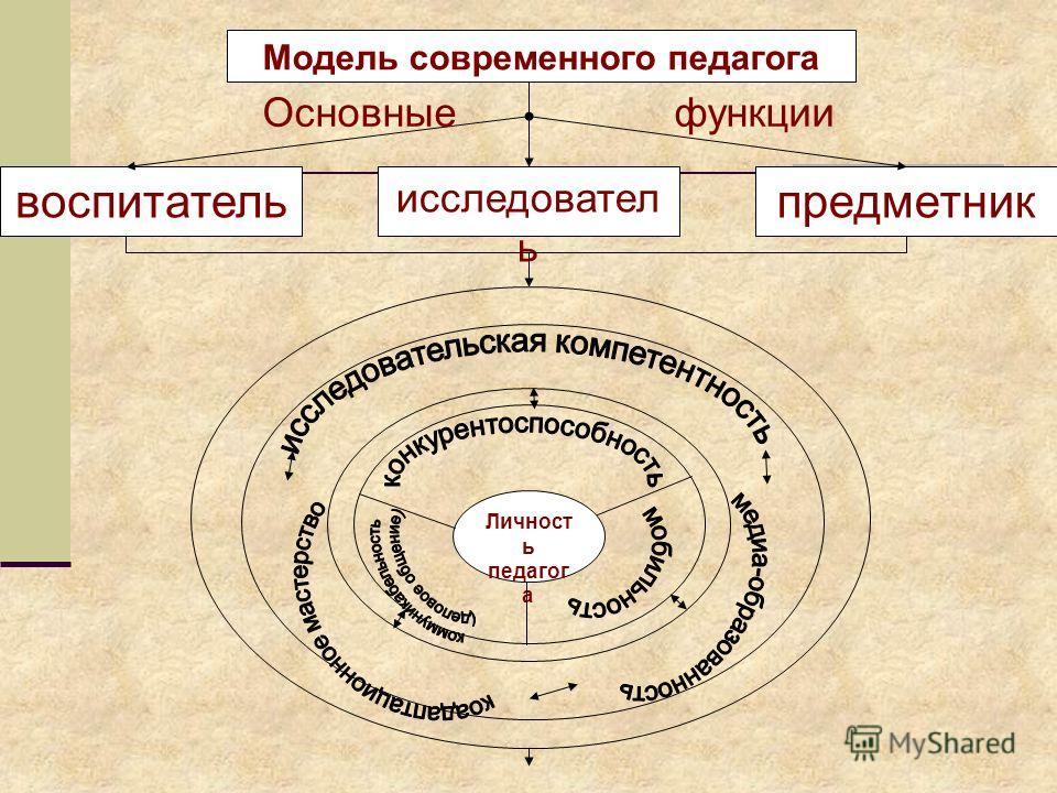 Модель современного педагога исследовател ь предметниквоспитатель Основные функции Личност ь педагог а