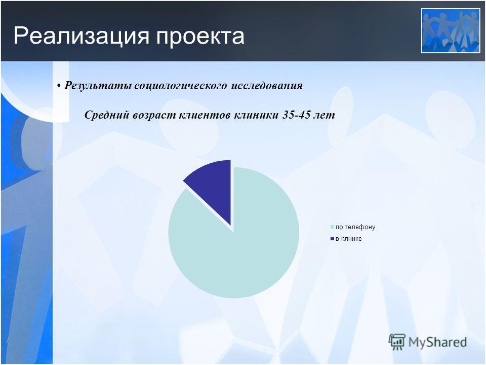 Реализация проекта Результаты социологического исследования Средний возраст клиентов клиники 35-45 лет