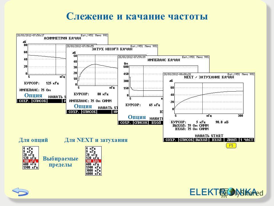 Выбираемые пределы Слежение и качание частоты ELEKTR NIKA Для опцийДля NEXT и затухания Опция