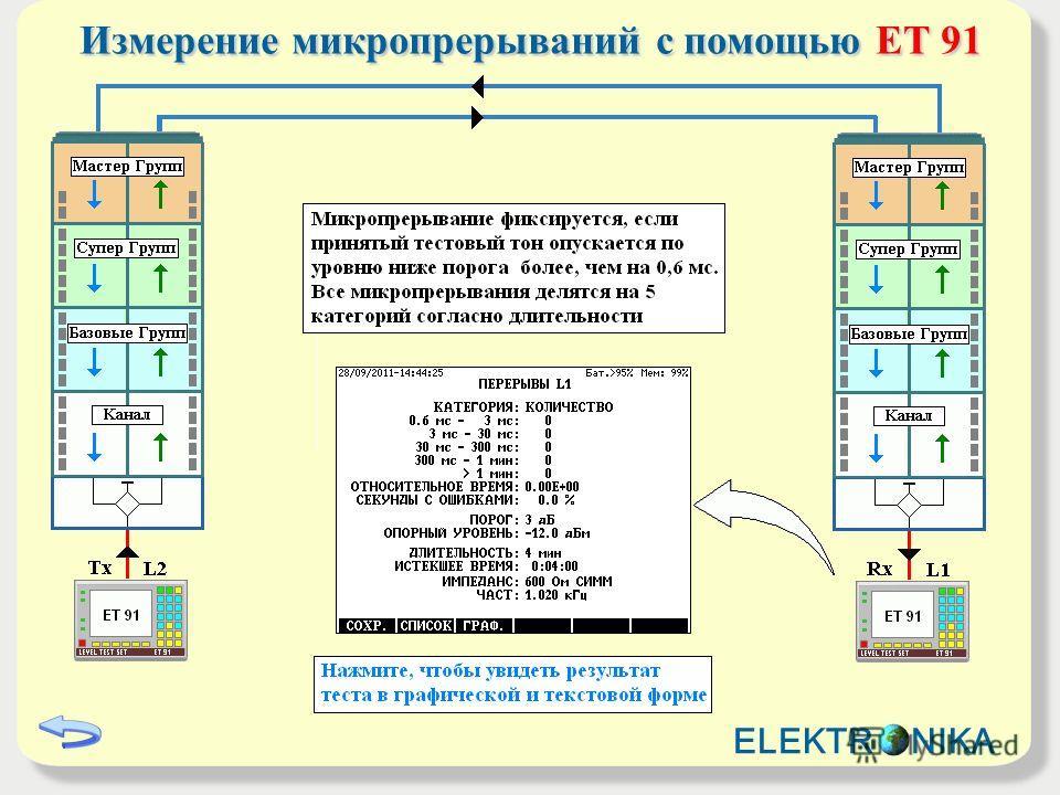 Измерение микропрерываний с помощьюET 91 Измерение микропрерываний с помощью ET 91 ELEKTR NIKA
