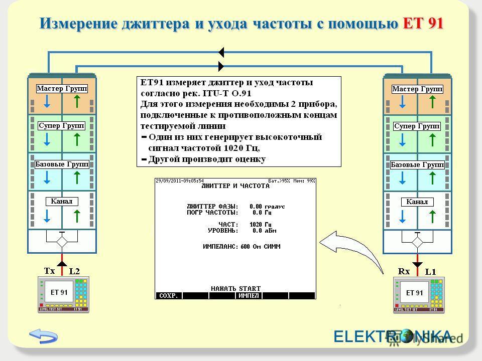 Измерение джиттера и ухода частоты с помощью ET 91 ELEKTR NIKA