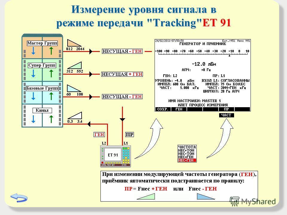 Измерение уровня сигнала в режиме передачи TrackingET 91