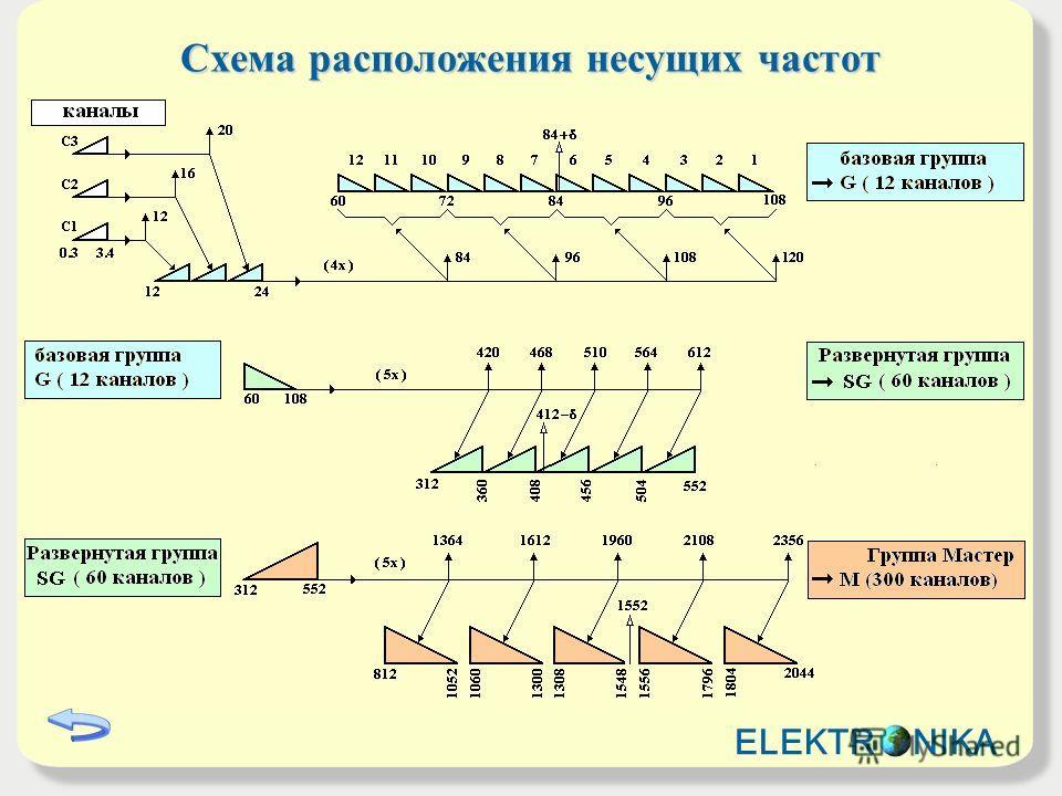 Схема расположения несущих частот ELEKTR NIKA