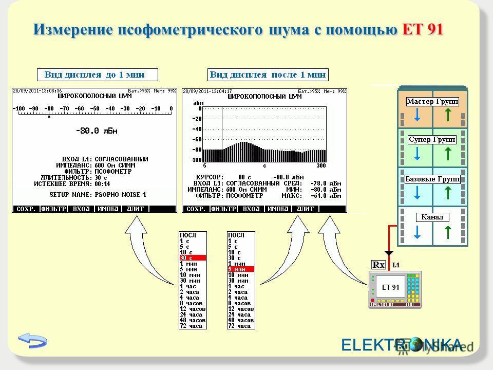 Измерение псофометрического шума с помощью ET 91 ELEKTR NIKA