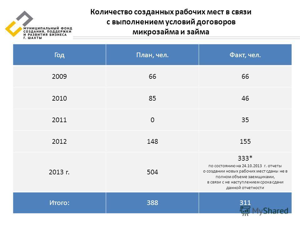 Количество созданных рабочих мест в связи с выполнением условий договоров микрозайма и займа ГодПлан, чел.Факт, чел. 200966 20108546 2011035 2012148155 2013 г.504 333* по состоянию на 24.10.2013 г. отчеты о создании новых рабочих мест сданы не в полн