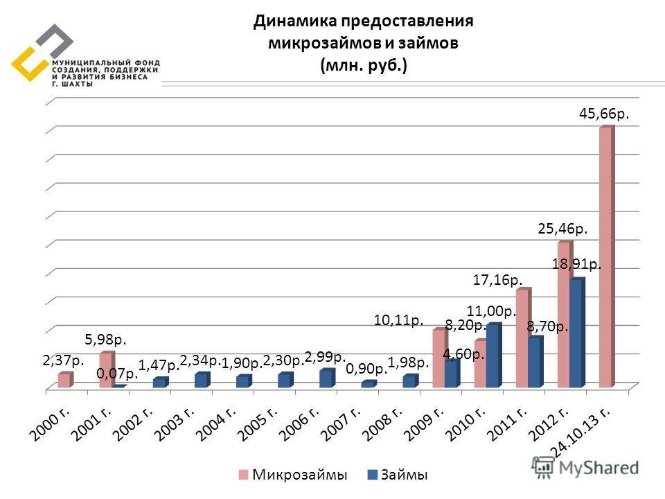 Динамика предоставления микрозаймов и займов (млн. руб.)