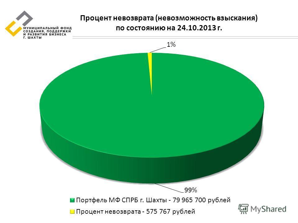Процент невозврата (невозможность взыскания) по состоянию на 24.10.2013 г.