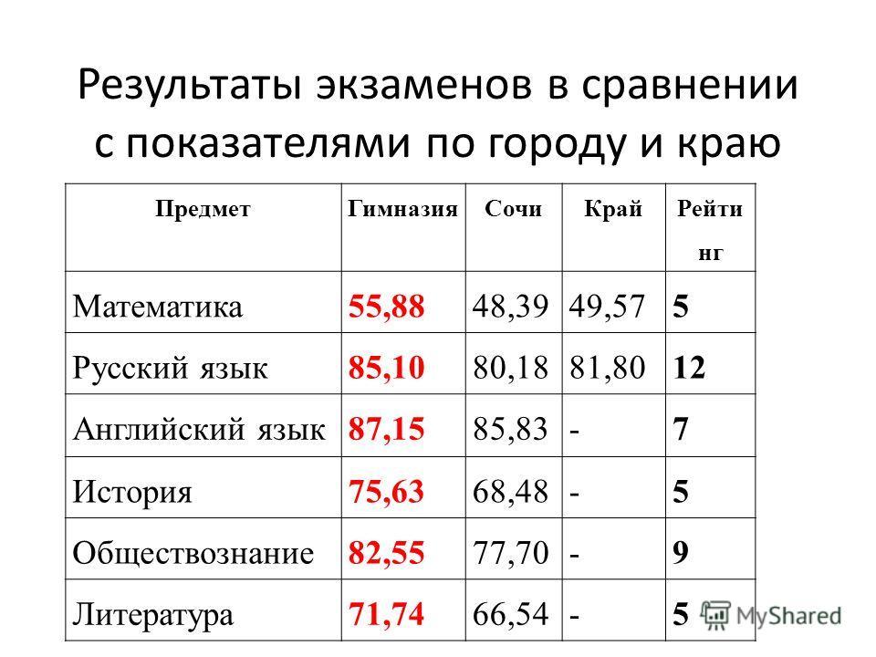 Результаты экзаменов в сравнении с показателями по городу и краю ПредметГимназияСочиКрай Рейти нг Математика55,8848,3949,575 Русский язык85,1080,1881,8012 Английский язык87,1585,83-7 История75,6368,48-5 Обществознание82,5577,70-9 Литература71,7466,54
