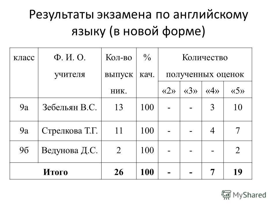 Результаты экзамена по английскому языку (в новой форме) класс Ф. И. О. учителя Кол-во выпуск ник. % кач. Количество полученных оценок «2»«3»«4»«5» 9аЗебельян В.С.13100--310 9аСтрелкова Т.Г.11100--47 9бВедунова Д.С.2100---2 Итого26100--719