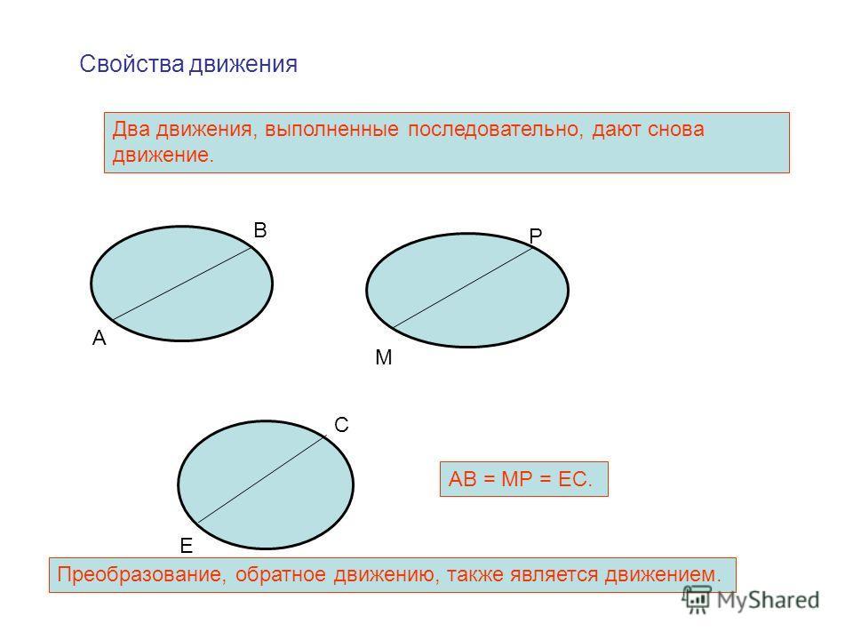 Свойства движения Два движения, выполненные последовательно, дают снова движение. А В М Р Е С АВ = МР = ЕС. Преобразование, обратное движению, также является движением.
