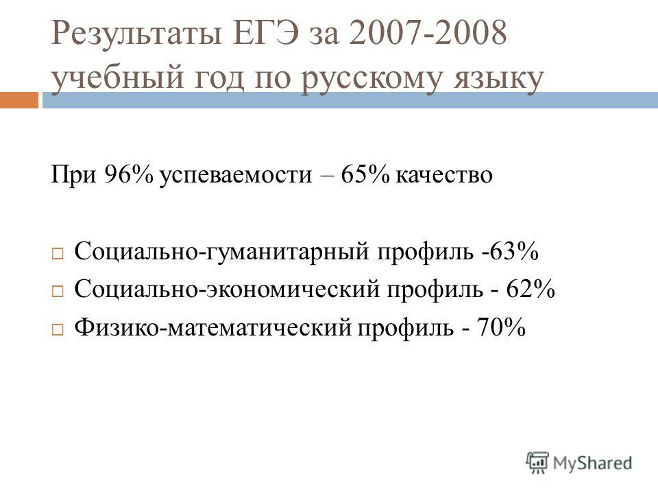 Результаты ЕГЭ за 2007-2008 учебный год по русскому языку При 96% успеваемости – 65% качество Социально-гуманитарный профиль -63% Социально-экономический профиль - 62% Физико-математический профиль - 70%